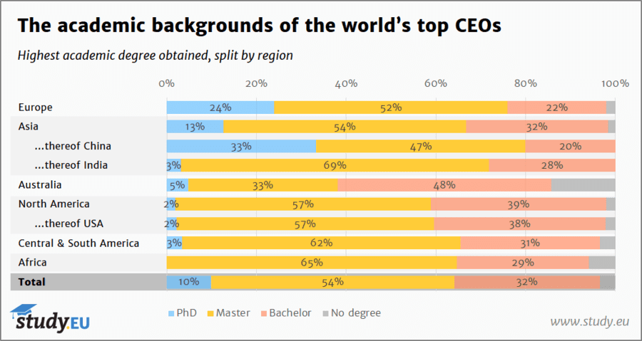 Study.EU - Academic backgrounds of CEOs - Overview