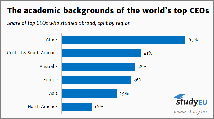 Study.EU-Academic backgrounds of CEOs who studied abroad