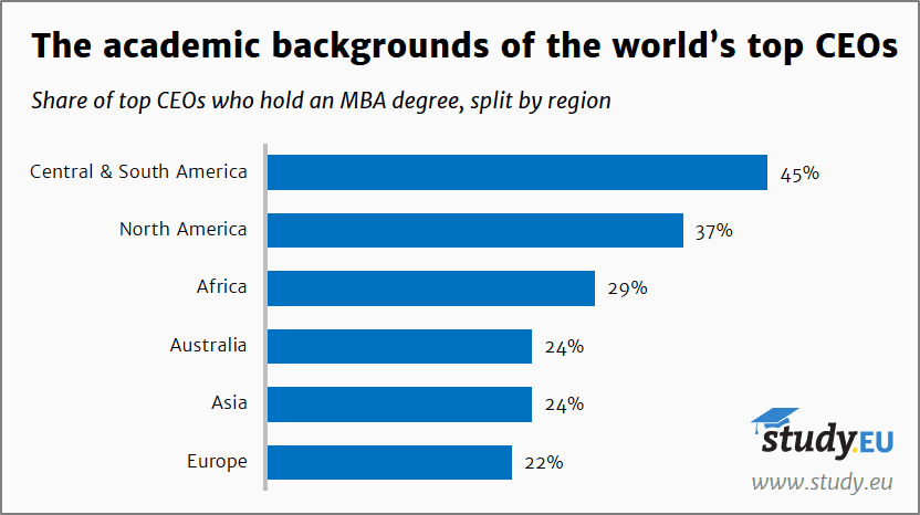 Study.EU - Academic backgrounds of CEOs - Share with MBA