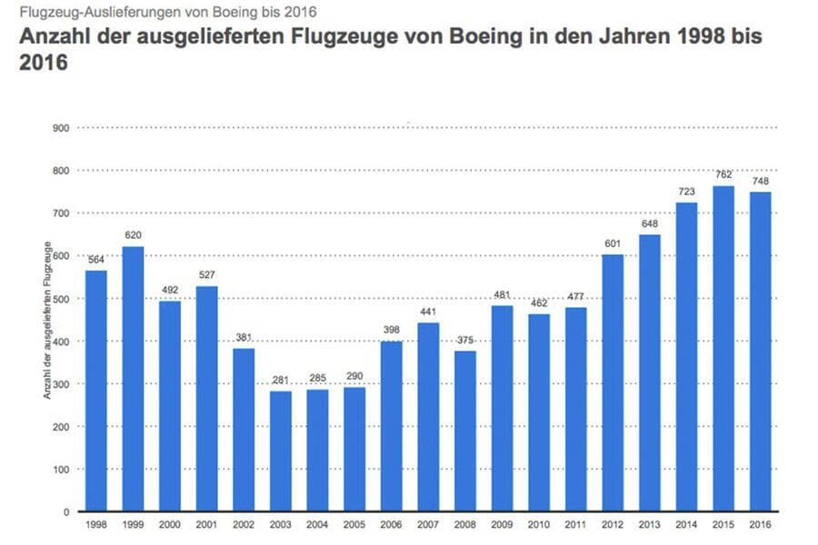 Boeing Deliveries