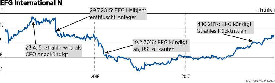 Aktienkursentwicklung EFG International
