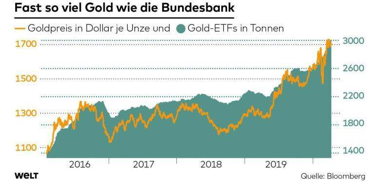 Gold Bundesbank