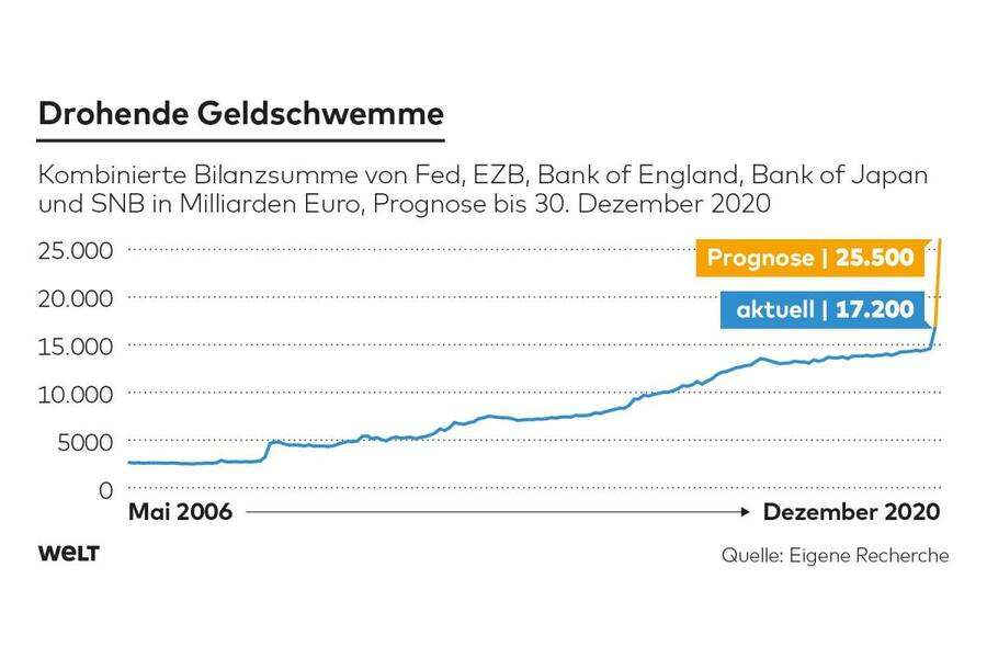 Grafik - Welt.de - Nationalbanken
