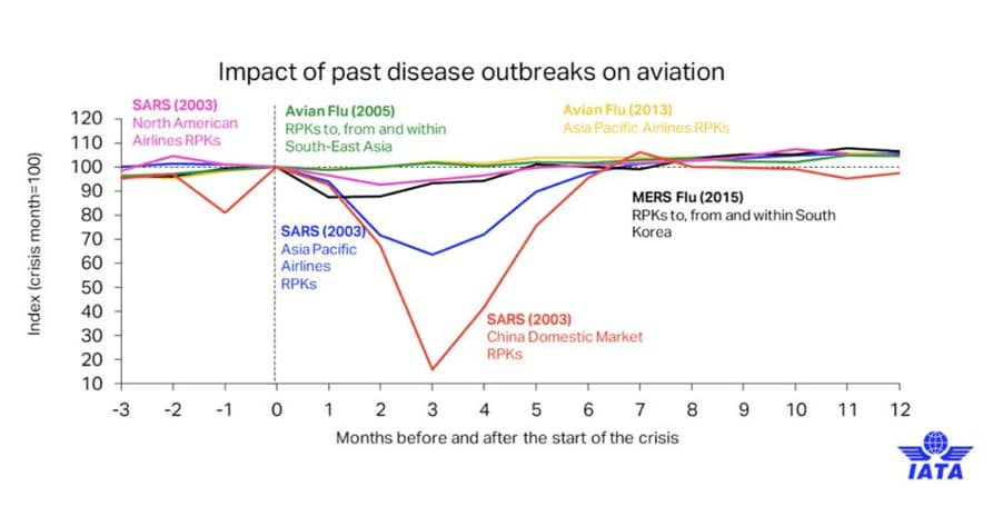 Impact of past disease