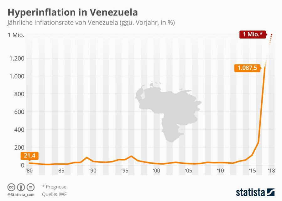Inflationsrate Venezuela