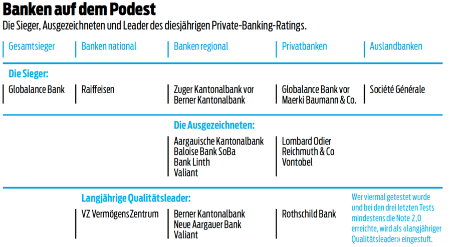 Private Banking Rating 2019