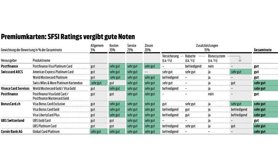 SFSI Ratings Kreditkarte