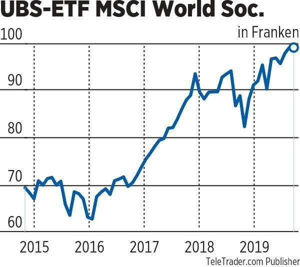 UBS ETF World
