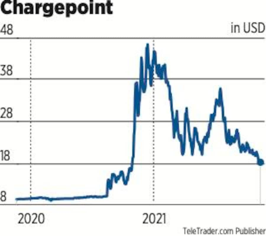 Chargepoint Aktie